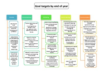 EYLF end of year goals