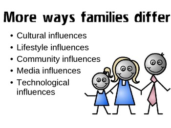 Each Family is Unique Powerpoint for FCS Interpersonal Studies