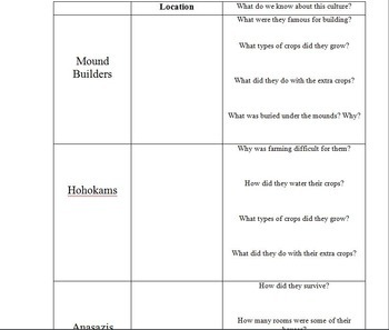 Early American Civilizations, Mound Builders, Hohokam and Anasazi reading