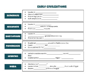 Early Civilizations (WHI.3) Review Packet