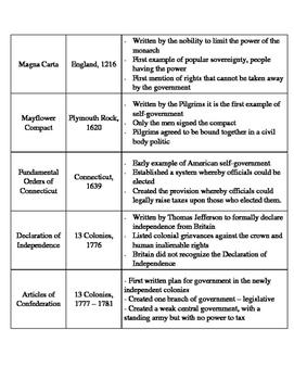 Early Democracy Documents Data Set