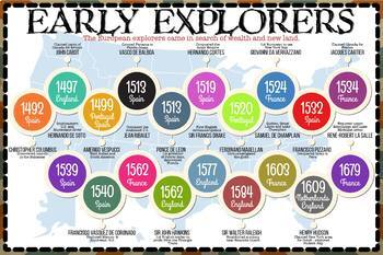 Early European Exploration Timeline (English & Español)