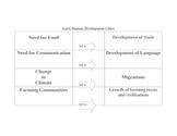 Early Human Development Chart