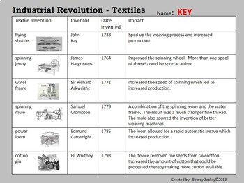 Workers During the Industrial Revolution Article and Worksheet | TpT