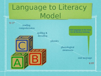 Early Literacy Learning