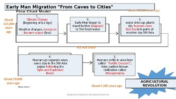 Early Man Migration Flow Chart