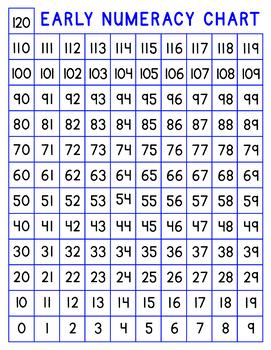 Early Numeracy Chart