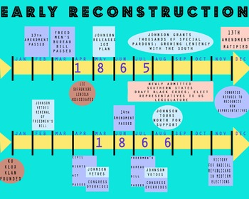 Early Reconstruction Timeline - For Unit on Civil War & Reconstruction