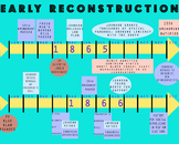 Early Reconstruction Timeline - For Unit on Civil War & Re