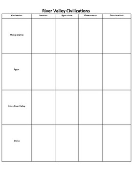 Early River Valley Civilizations Graphic Organizer