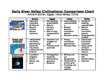 Early River Valleys Comparison Chart: Sumer, Egypt, Indus, China