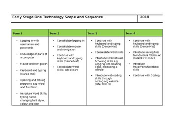 Early Stage 1 Technology Scope and Sequence