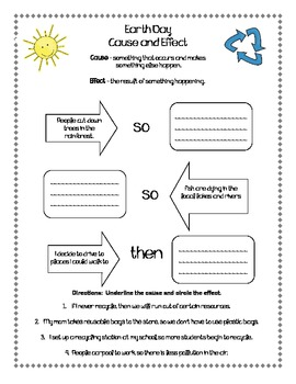 Earth Day - A Common Core Literacy Unit