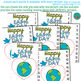 Earth Day Number Sequence Puzzles