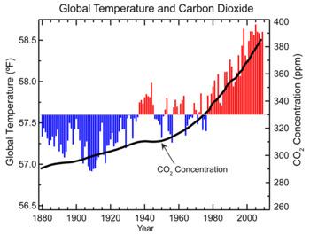 Earth/Environmental Science Activity: CO2 & Temperature Analysis