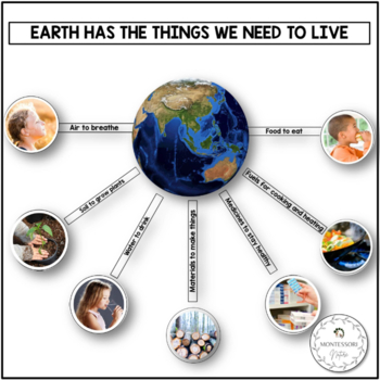 Earth Has the Things We Need to Live Printable