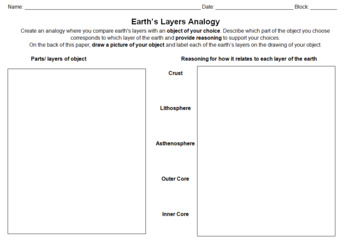 Earth Layers Analogy Assignment -- Great Review