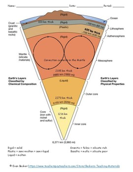 Earth Layers Coloring and Questions Key