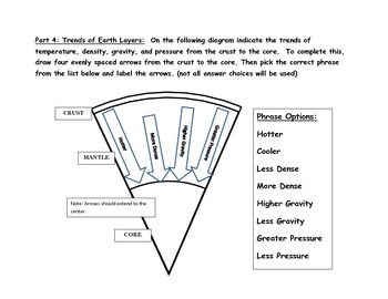 Earth Layers Model: Decoding Compositional and  Mechanical/Structural layers