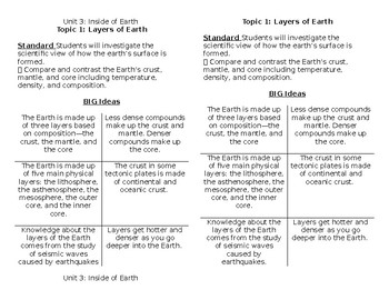 "Earth Layers & Plate Tectonics Half Sheet ""Big Ideas"" Outline with Standards"