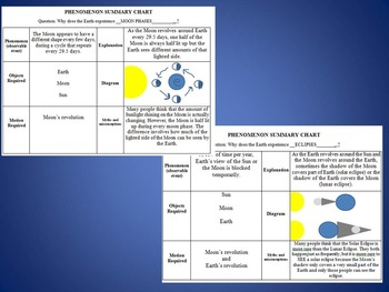 Earth, Moon, Sun System Unit: Phenomenon Summary Charts