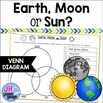 Earth, Moon, or Sun? Triple Venn Diagram