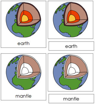 Earth Nomenclature Cards