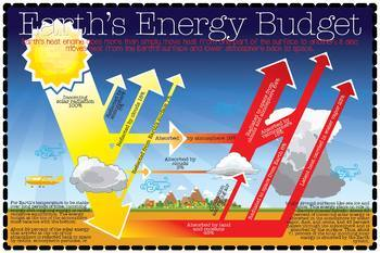 Earth Science: Earth's Energy Budget