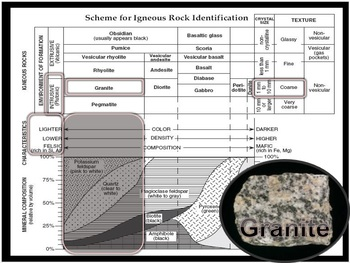 Earth Science Curriculum Information and Standards