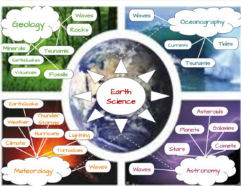 Earth Science Google Drawing Concept Map