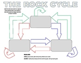 Earth Science Lab - rock collections, properties of rocks, and the rock cycle