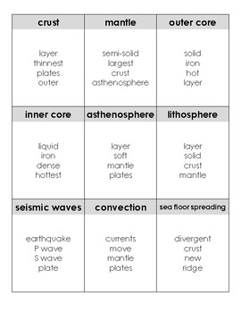 Earth Science - Plate Tectonics & Earth Layers Taboo Card Game