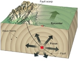 Earth Science Quiz 6 - Earthquakes & Waves