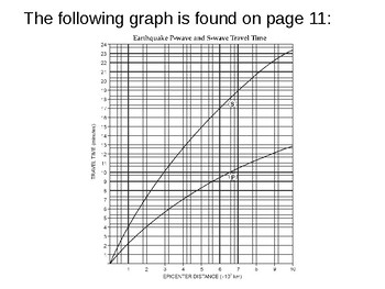 Earth Science Reference Table Flashcards- Earthquake Travel Time Graph