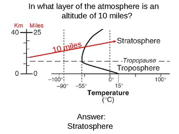 Earth Science Reference Table Flashcards- Properties of the Atmosphere