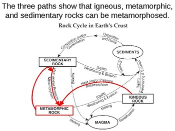 Earth Science Reference Table Flashcards- Rock Cycle in Earth's Crust