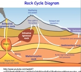 Earth Science & Rock Cycle FULL UNIT: 30 Files = 15+ Lessons, Experiments,Videos