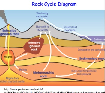 Diagram of the rock cycle teaching resources teachers pay teachers experiments earth science rock cycle full unit 30 files 15 lessons experiments ccuart Image collections