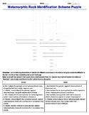 Earth Science Scheme for Metamorphic Rock Identification C