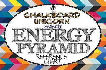 Earth Science: The Energy Pyramid (Food Chain) Poster