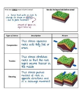 Earth Science - Types of Stress Graphic Organizer