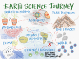 Earth Science Unit Overview (Classroom Poster)