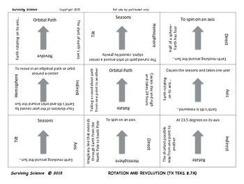 Earth Science Vocabulary Scramble : ROTATION AND REVOLUTION (TX TEKS 8.7A)