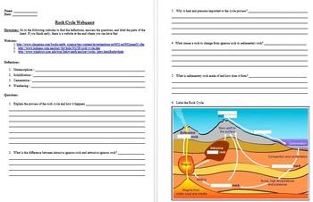 Earth Science Webquests