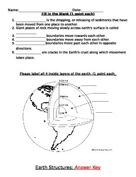 Earth Structures Pre assessment