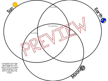 Earth, Sun and Moon Triple Venn Diagram and Writing Prompt