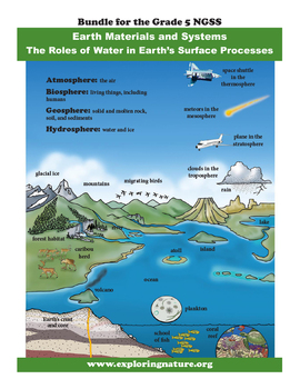 Earth Systems: Atmosphere, Hydrosphere, Geosphere and Biosphere - Grade 5 NGSS