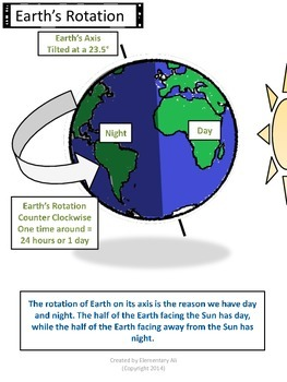 Earth and Space Anchor Charts with Student Pages (TEKS)