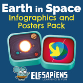 Earth in Space Infographics and Posters Pack