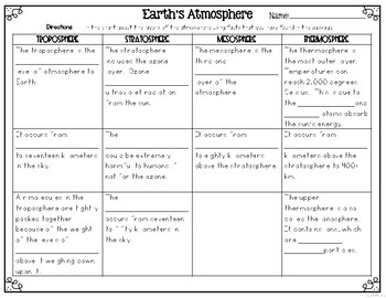 Earth's Atmosphere Informational & Nonfiction Text & Comprehension